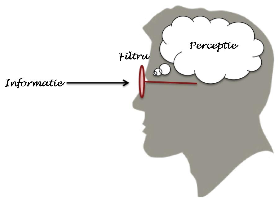 Schimbarea filtrelor perceptuale